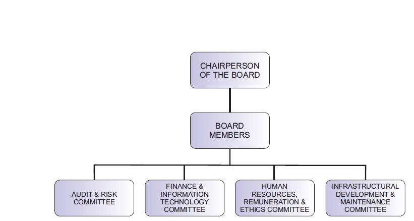 sedibeng_corporate_structure